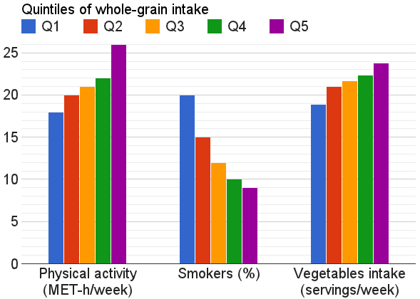 Does wheat cause coronary heart disease whole grain intake and lifestyles ccuart Choice Image